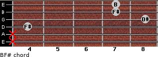 B/F# for guitar on frets x, x, 4, 8, 7, 7