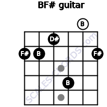 B/F# for guitar on frets 2, 2, 1, 4, 0, 2
