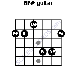 B/F# for guitar on frets 2, 2, 1, 4, 4, 2