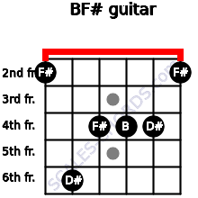 B/F# for guitar on frets 2, 6, 4, 4, 4, 2