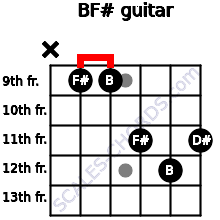 B/F# for guitar on frets x, 9, 9, 11, 12, 11