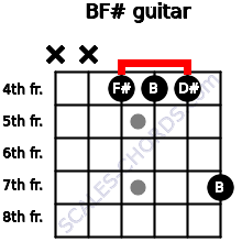 B/F# for guitar on frets x, x, 4, 4, 4, 7