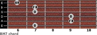 B-(M7) for guitar on frets 7, 9, 9, 7, 7, 6