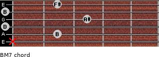B-(M7) for guitar on frets x, 2, 0, 3, 0, 2