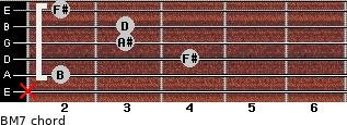 B-(M7) for guitar on frets x, 2, 4, 3, 3, 2
