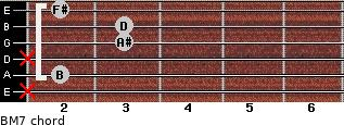 B-(M7) for guitar on frets x, 2, x, 3, 3, 2