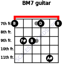 B-(M7) for guitar on frets 7, 9, 9, 7, 11, 7