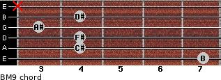 BM9 for guitar on frets 7, 4, 4, 3, 4, x