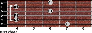 BM9 for guitar on frets 7, 4, 4, 6, 4, 6