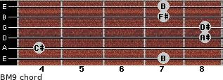 BM9 for guitar on frets 7, 4, 8, 8, 7, 7