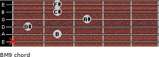 BM9 for guitar on frets x, 2, 1, 3, 2, 2