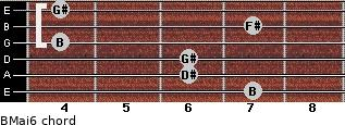 BMaj6 for guitar on frets 7, 6, 6, 4, 7, 4