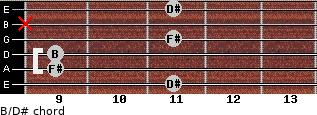 B/D# for guitar on frets 11, 9, 9, 11, x, 11