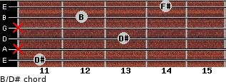 B/D# for guitar on frets 11, x, 13, x, 12, 14