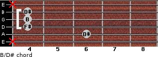 B/D# for guitar on frets x, 6, 4, 4, 4, x