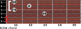 B/D# for guitar on frets x, x, 13, 11, 12, 11