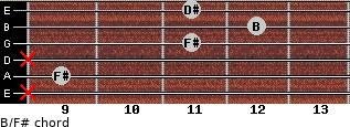 B/F# for guitar on frets x, 9, x, 11, 12, 11