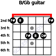 B/Gb for guitar on frets 2, 2, 4, 4, 4, 2