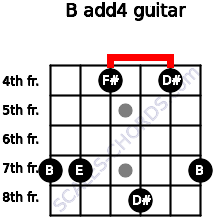 B add(4) for guitar on frets 7, 7, 4, 8, 4, 7