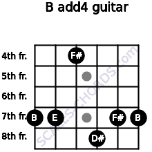 B add(4) for guitar on frets 7, 7, 4, 8, 7, 7