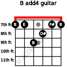 B add(4) for guitar on frets 7, 7, 9, 8, 7, 7