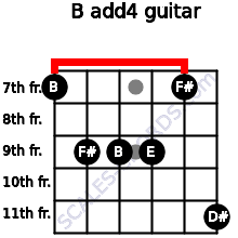 B add(4) for guitar on frets 7, 9, 9, 9, 7, 11