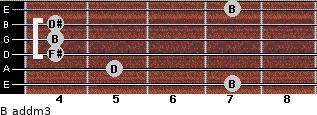 B add(m3) for guitar on frets 7, 5, 4, 4, 4, 7