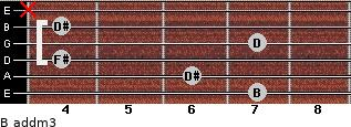 B add(m3) for guitar on frets 7, 6, 4, 7, 4, x