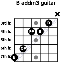 B add(m3) for guitar on frets 7, 6, 4, 4, 3, x