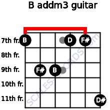 B add(m3) for guitar on frets 7, 9, 9, 7, 7, 11