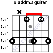 B add(m3) for guitar on frets 7, x, 4, 7, 4, 7