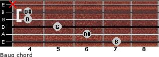 Baug for guitar on frets 7, 6, 5, 4, 4, x