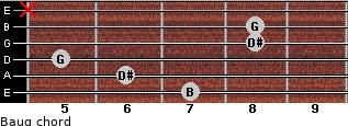 Baug for guitar on frets 7, 6, 5, 8, 8, x