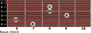 Baug for guitar on frets 7, 6, 9, 8, 8, x
