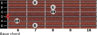 Baug for guitar on frets 7, 6, x, 8, 8, 7