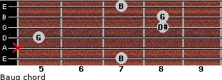 Baug for guitar on frets 7, x, 5, 8, 8, 7