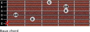 Baug for guitar on frets x, 2, 1, 4, 4, 3