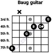 Baug for guitar on frets 7, x, 5, 4, 4, 3