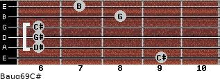 Baug6/9/C# for guitar on frets 9, 6, 6, 6, 8, 7