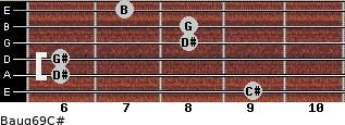 Baug6/9/C# for guitar on frets 9, 6, 6, 8, 8, 7