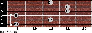 Baug6/9/Db for guitar on frets 9, 11, 9, 12, 12, 11
