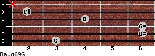 Baug6/9/G for guitar on frets 3, 6, 6, 4, 2, x