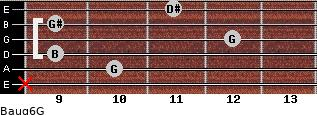 Baug6/G for guitar on frets x, 10, 9, 12, 9, 11
