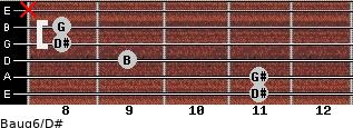 Baug6/D# for guitar on frets 11, 11, 9, 8, 8, x