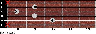 Baug6/G for guitar on frets x, 10, 9, 8, 9, x
