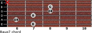 Baug7 for guitar on frets 7, 6, 7, 8, 8, x