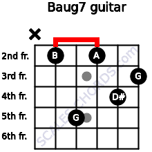 Baug7 for guitar on frets x, 2, 5, 2, 4, 3