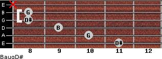 Baug/D# for guitar on frets 11, 10, 9, 8, 8, x