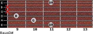 Baug/D# for guitar on frets 11, 10, 9, x, x, 11