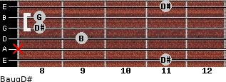 Baug/D# for guitar on frets 11, x, 9, 8, 8, 11